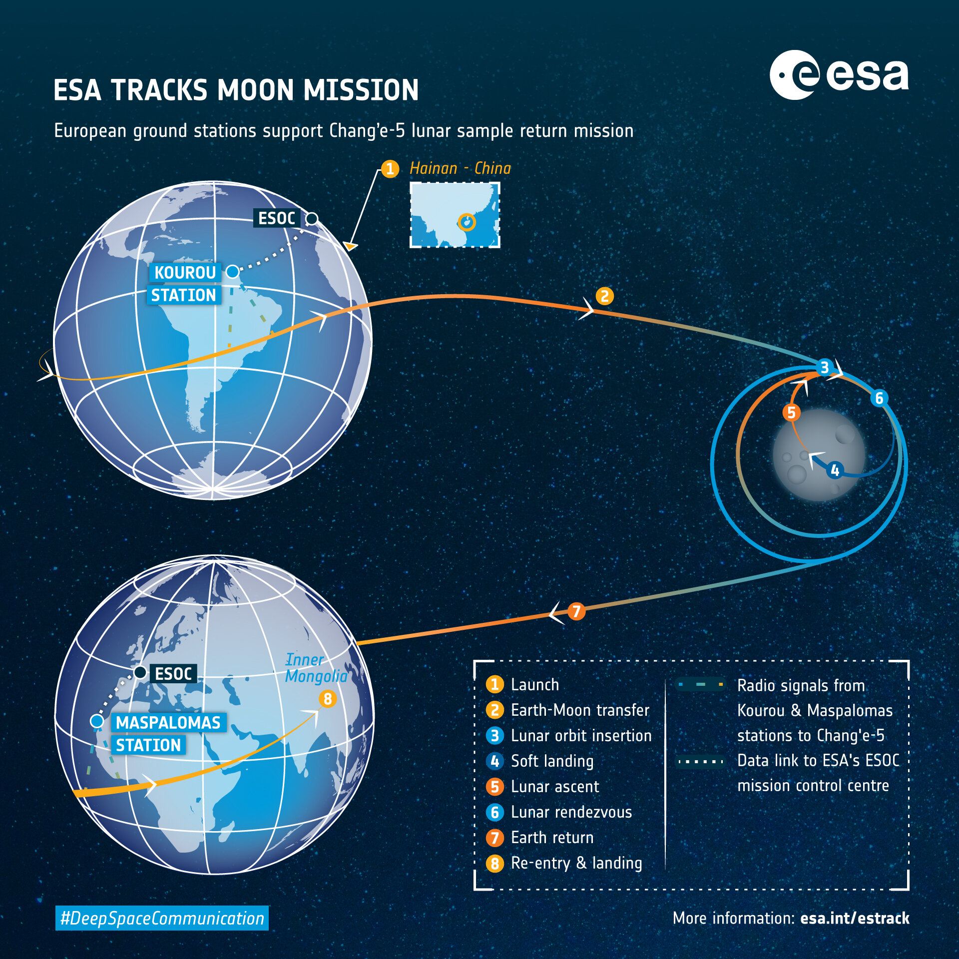 ESA Change Tracking