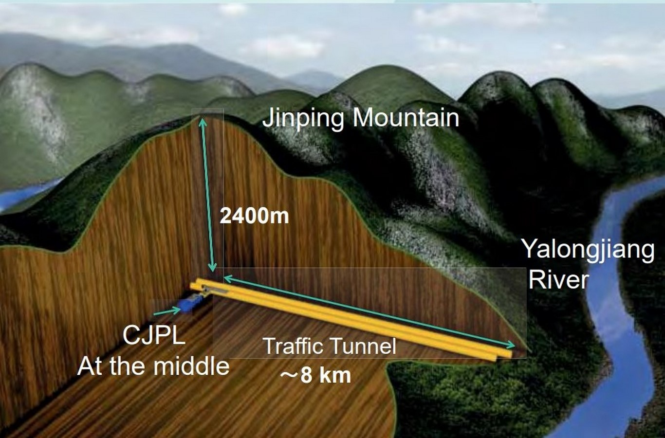 A Jinping Underground Laboratory China The world deepest underground laboratory Image