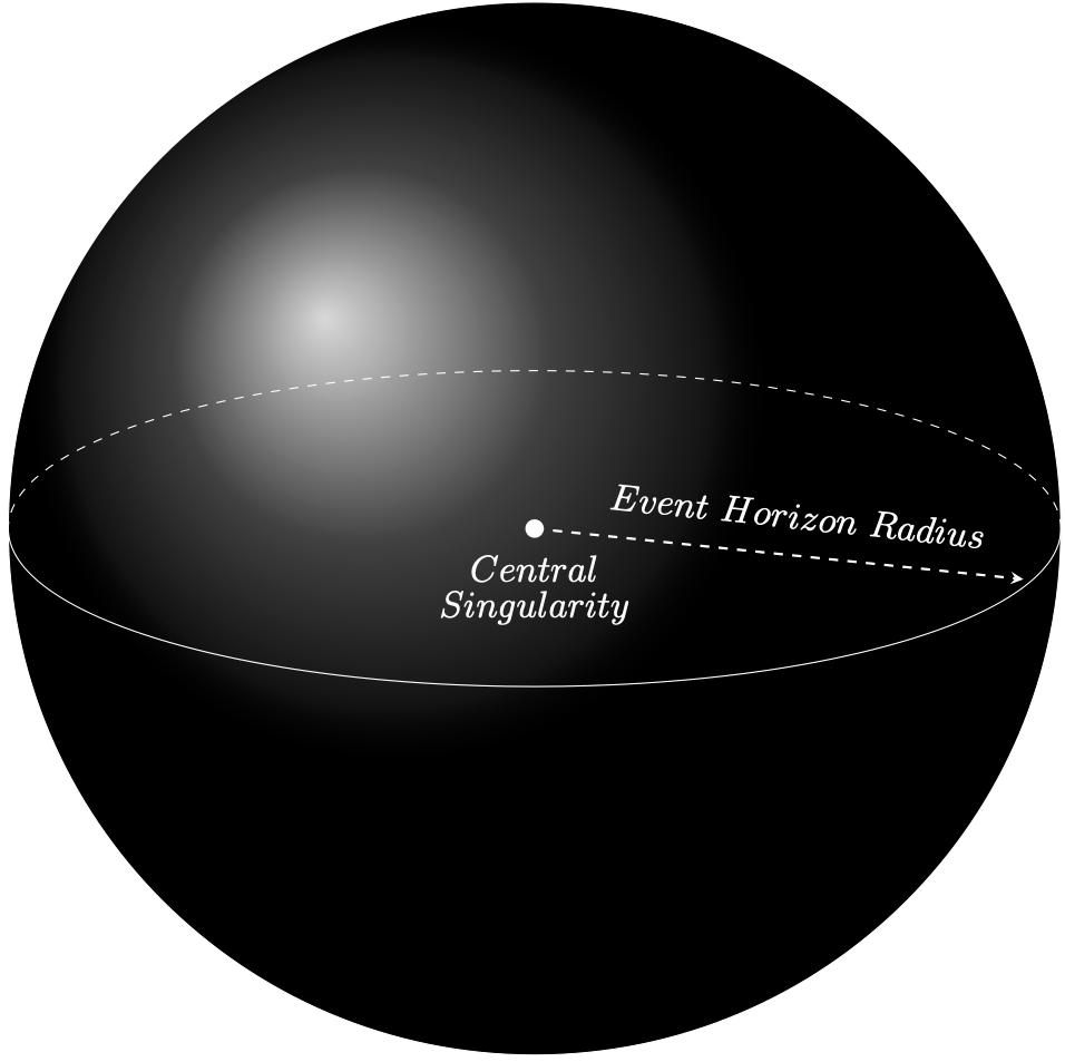 Black Hole Event Horizon Diagram