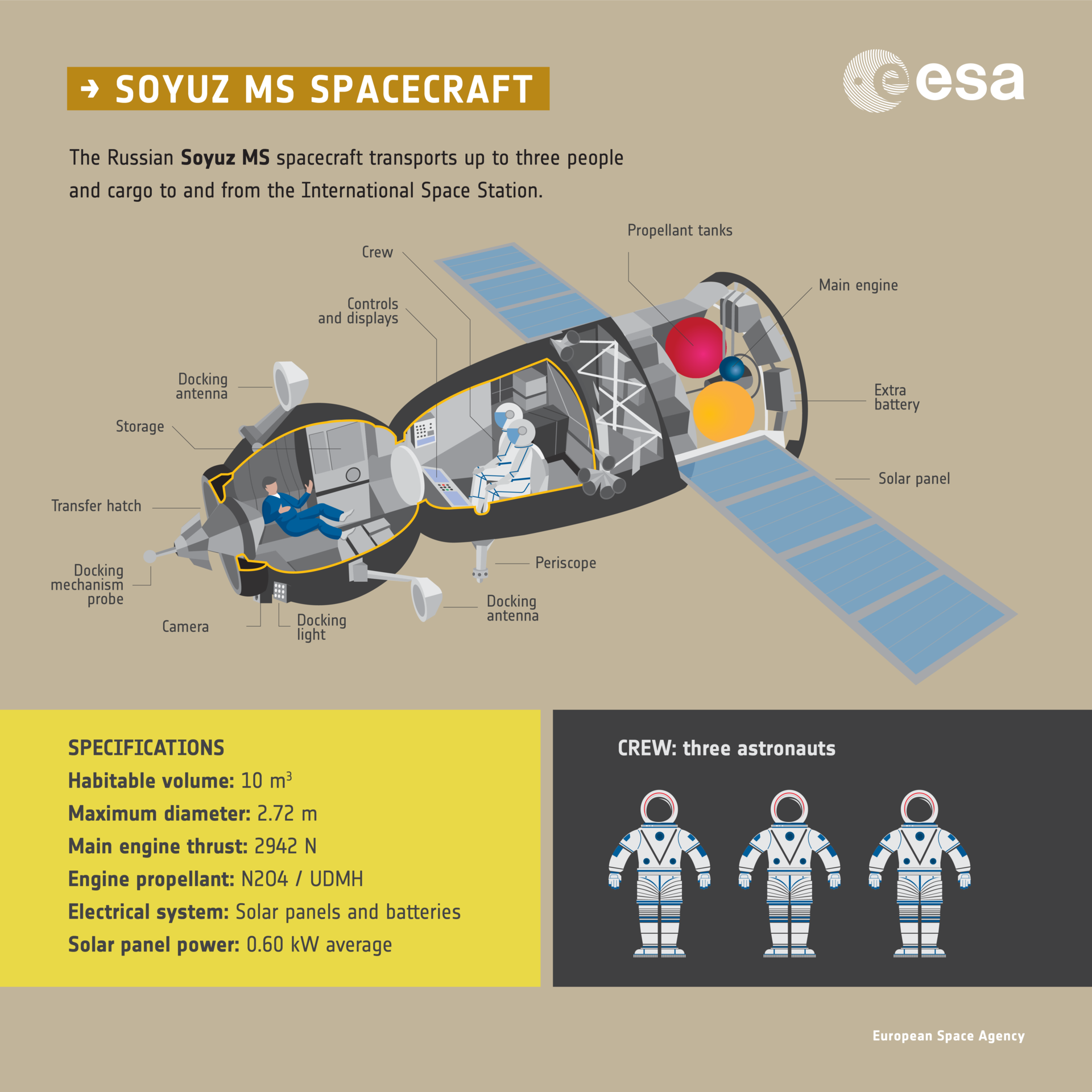Soyuz MS spacecraft infographic pillars